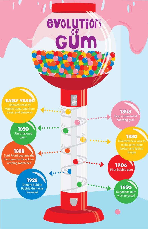 Evolution of Gum